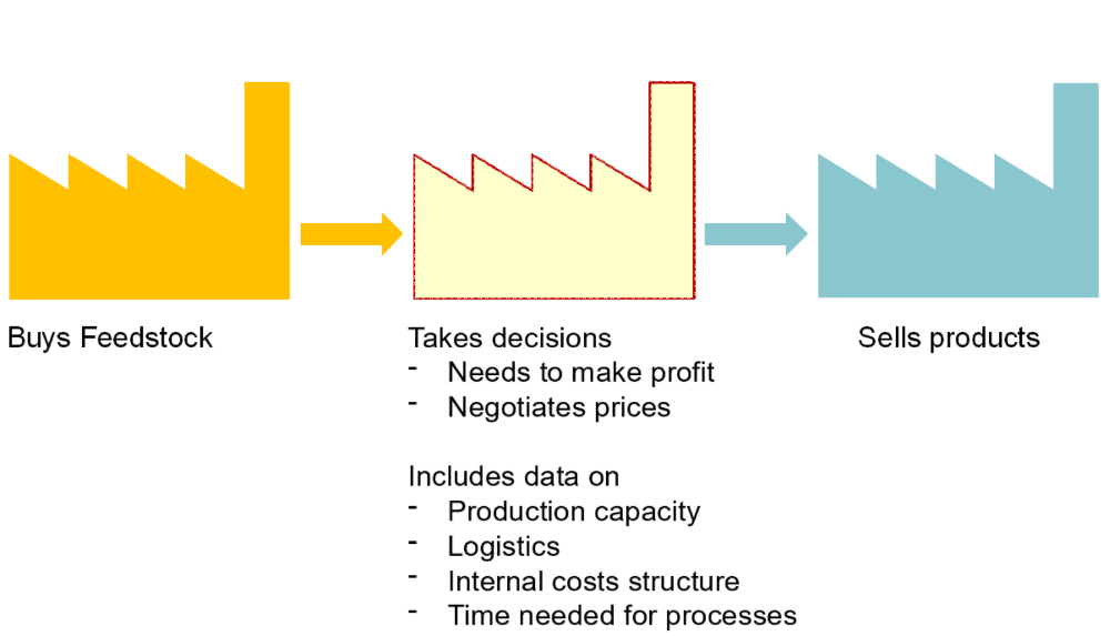 Simulation of the supply chain with an agent model for factories