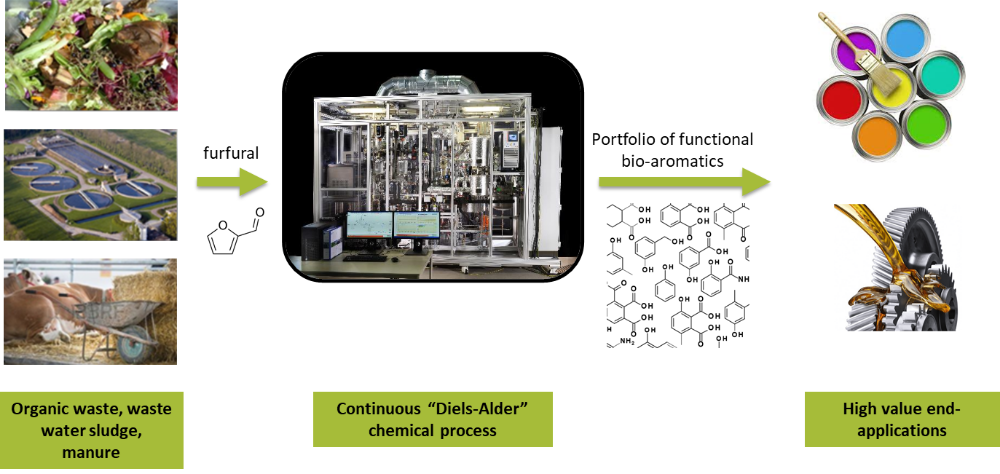 Figure 2: Bio-aromatics technology in a glance: conversion of biomass (waste) into furfural as intermediate en route towards a portfolio of bio-aromatics. TNO develops conversion technology (with a focus on continuous Diels-Alder chemistry), industry partners supply relevant feedstocks or evaluate bio-aromatics in a variety of (consumer) products
